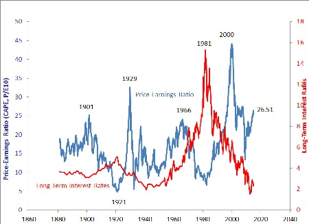 Historic PE Ratio